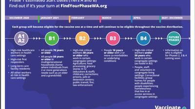 Visual timeline: Washington's COVID-19 phases (PDF)