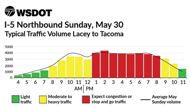 Best I-5 travel times for Memorial Day Weekend 2021