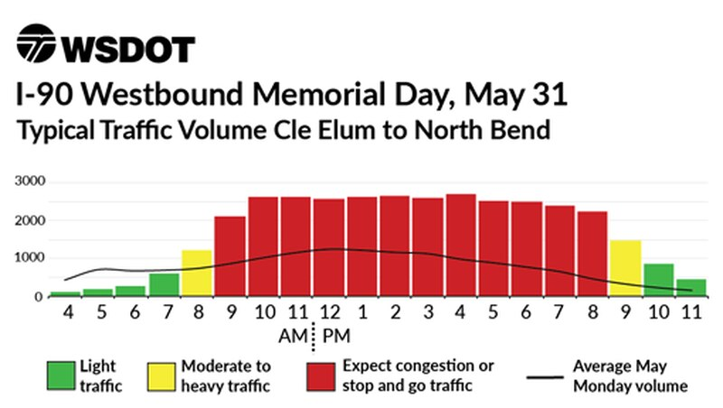 I-90 travel times for Memorial Day weekend 2021