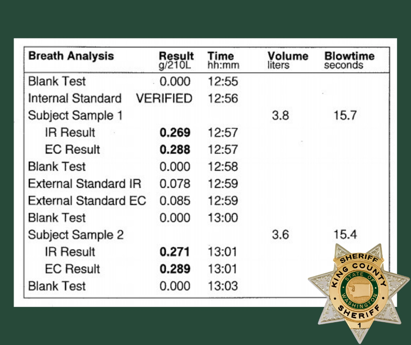 Suspect's breath analysis results